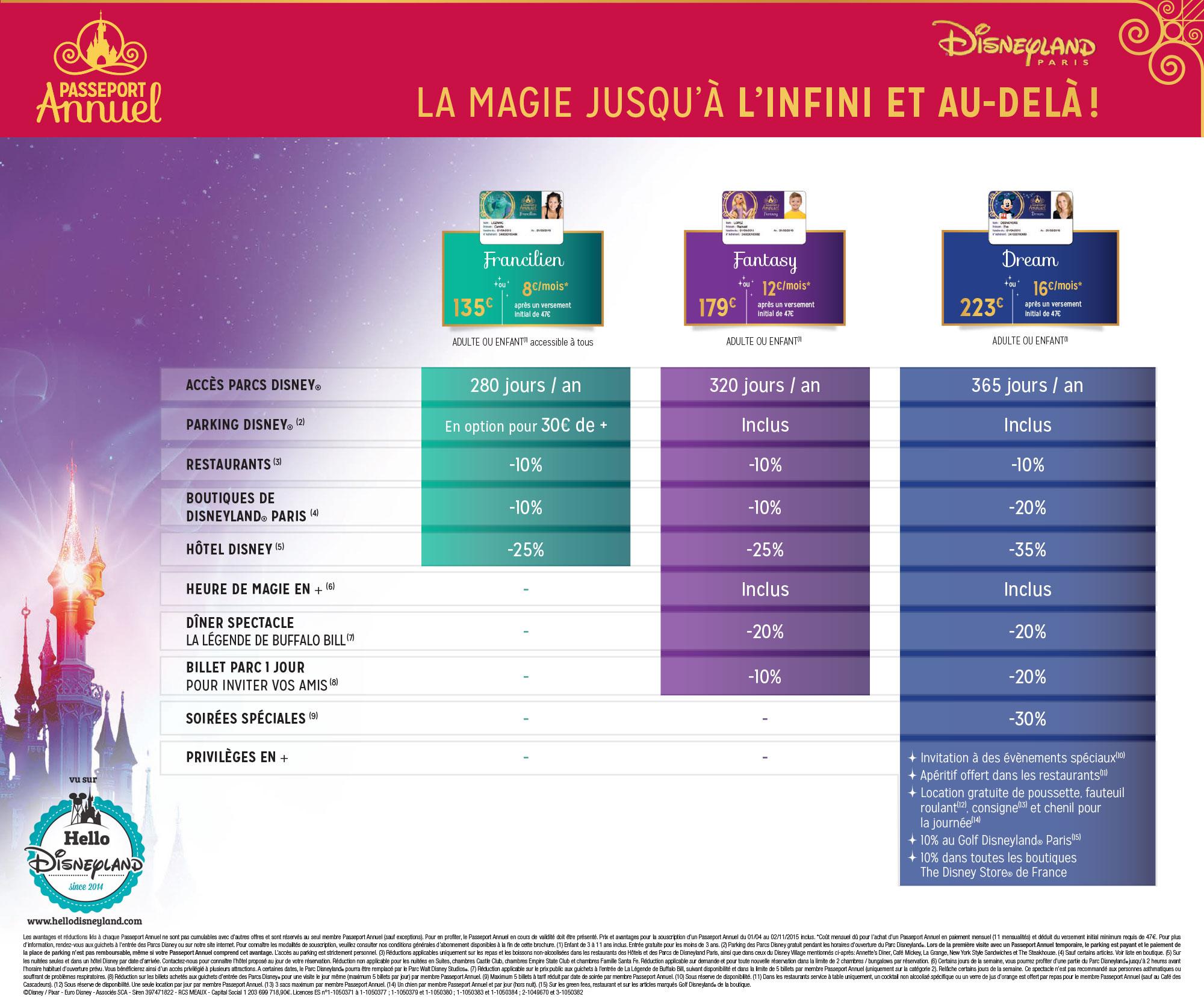 Tarifs Passeports Annuels Disneyland Paris 2015